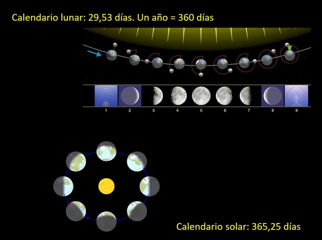 Calendario solar y calendario lunar