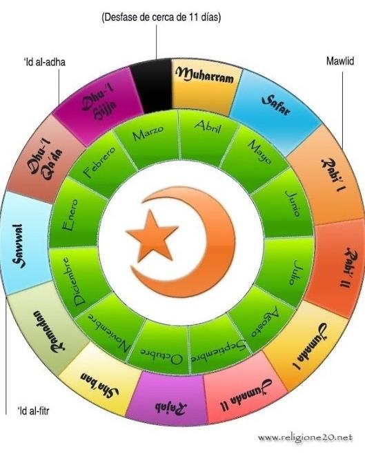 Calendario islámico y calendario cristiano